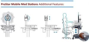 Patented Mobile Medical Stations